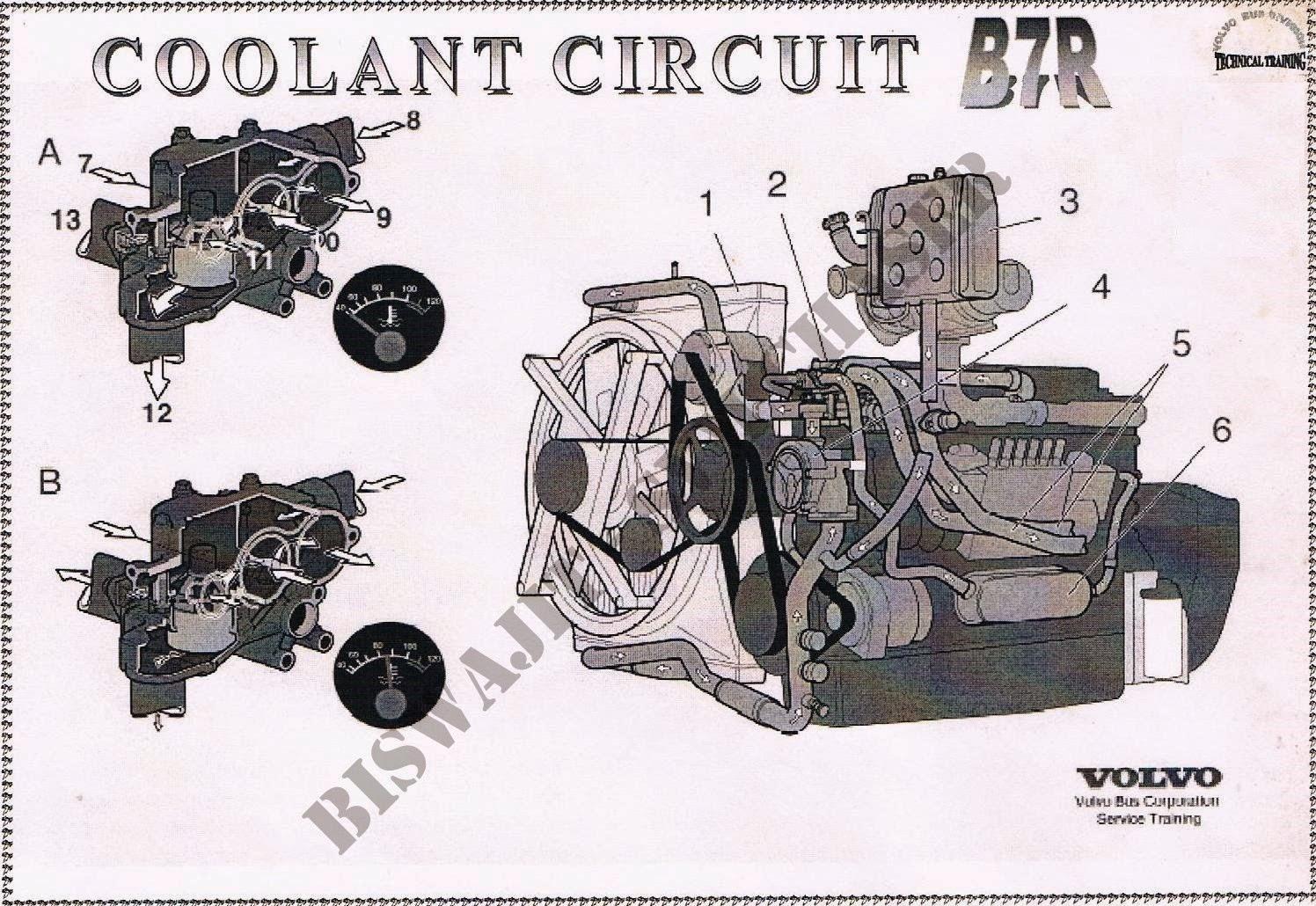 biswajit svm chaser volvo b7r coolant circuit rh biswajit svmchaser blogspot com