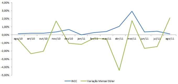Correlação INCC - Dólar - 2010 E 2011