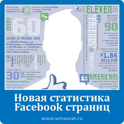 Новая статистика Facebook страниц и правильные выводы
