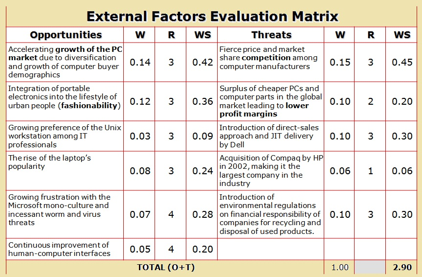 EFE Matrix of Apple Inc