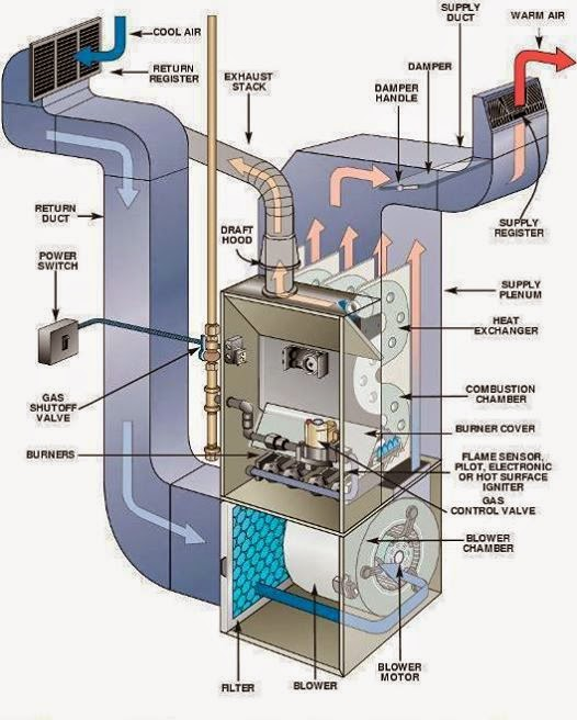 AHU air handling unit System of HVAC ~ Electrical Engineering Pics