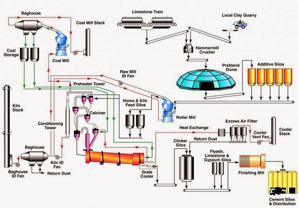 flow chart of cement industry   dry process     chemical    cement production process