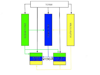 структура на сайт
