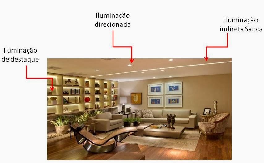 Rr decor guia de ilumina o para interiores residenciais for Sala de estar 12m2