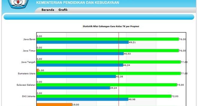 Sertifikasi Data Nilai Ukg Online Guru Sd Secara Nasional Tahun 2012
