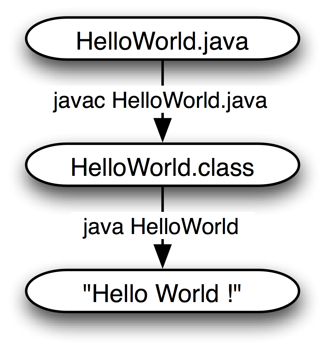 HelloWorld Example In Java