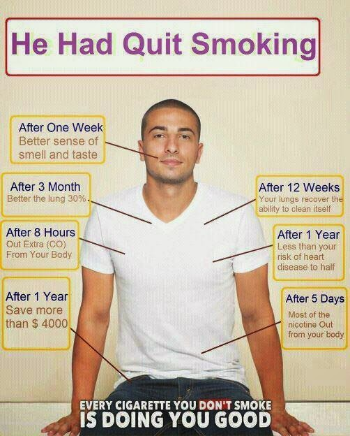 smoking cessation timeline chantix