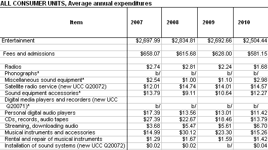 What People Spend On Entertainment image from Bobby Owsinski's Music 3.0 blog
