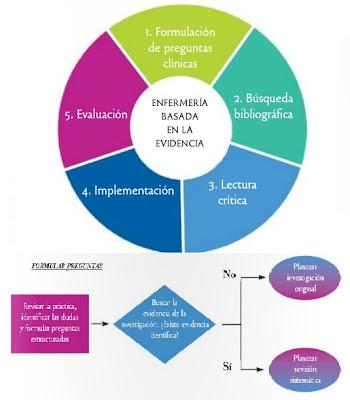 ENFERMERIA BASADA EN EVIDENCIAS
