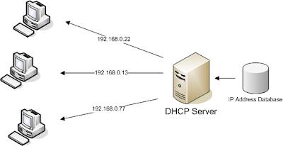 Instalasi DHCP Server Dengan Linux Ubuntu 10.10
