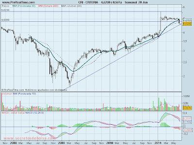 analisis tecnico-criteria semanal-21 de junio de 2011