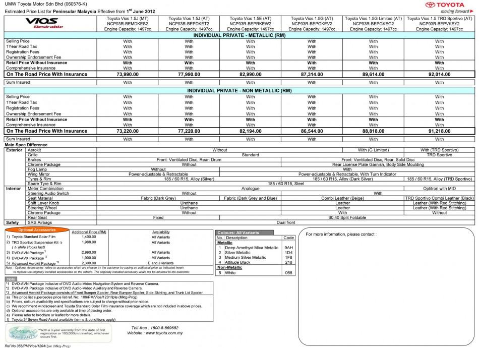 Sebelum ini Honda City Baru, Kini Toyota Vios Baru 2012 Pula
