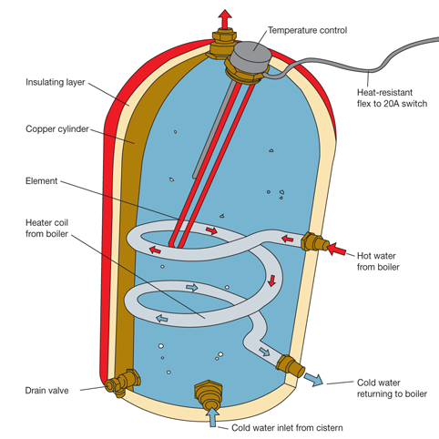 dual immersion heater wiring diagram dual image diy heating advice and tips how to replace a faulty cylinder on dual immersion heater wiring
