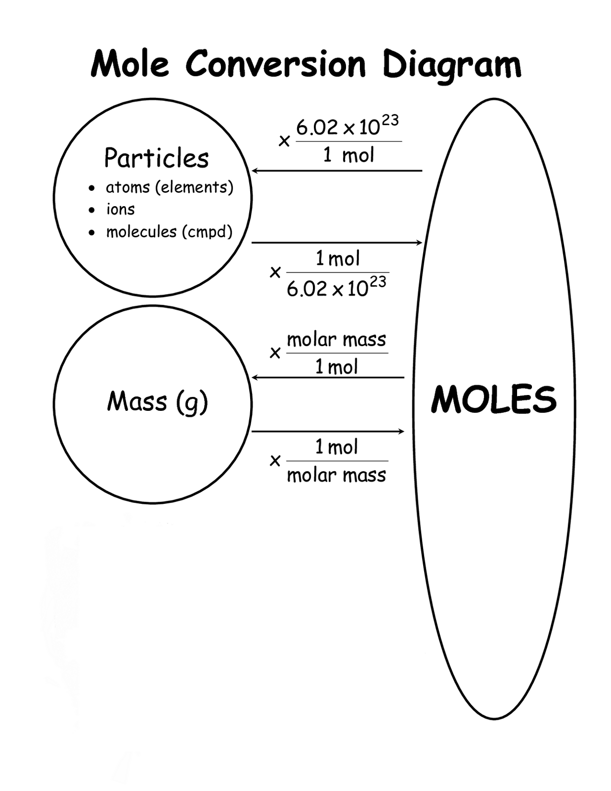 Chemistry Mysteries Mole Conversions – Molar Conversion Worksheet
