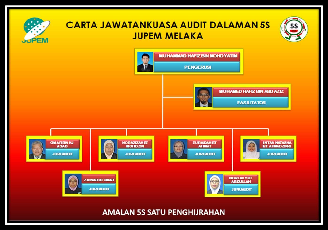 Audit Dalaman 5s Jupem Melaka Carta Organisasi Audit Dalaman 5s