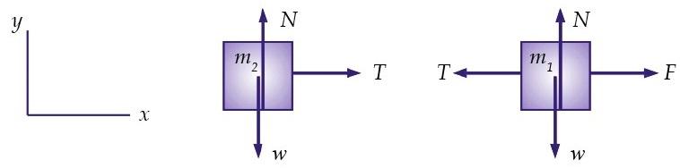 Hukum newton berat gaya normal tegangan tali gaya gesekan gaya gaya yang bekerja pada tiap balok ccuart Image collections
