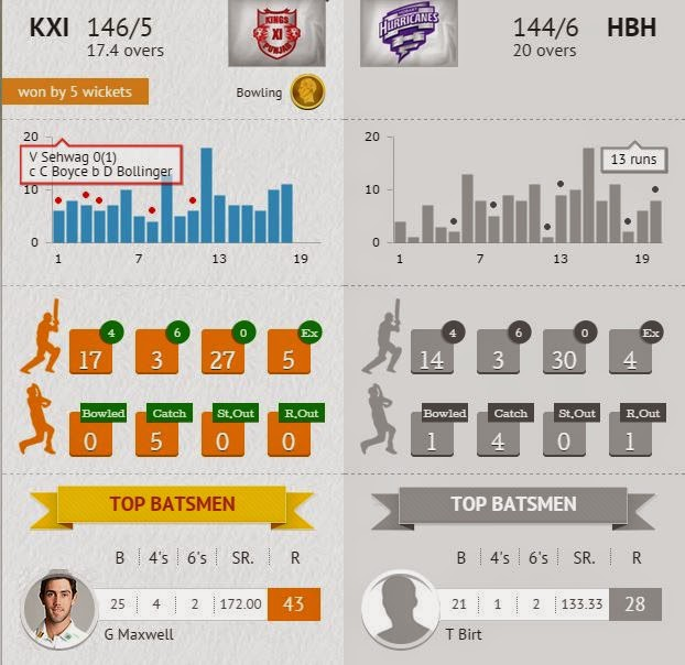 Kings XI Punjab vs Hobart Hurricanes Scorecard
