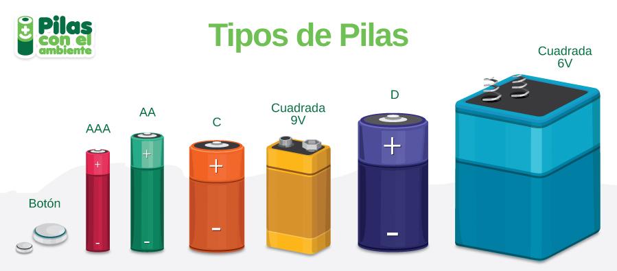 Ecosasmarket reciclaje de pilas y bater as en chile mapa for Tamanos de pilas