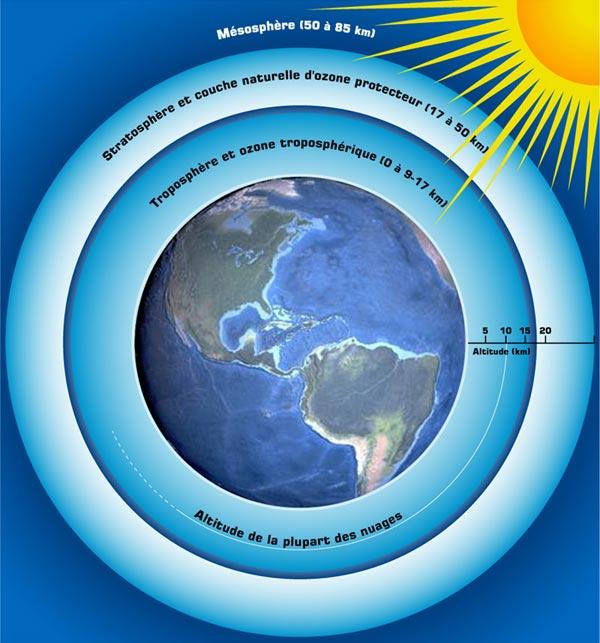 Coup d 39 oeil magazine documentaire - Distance entre la terre et la couche d ozone ...