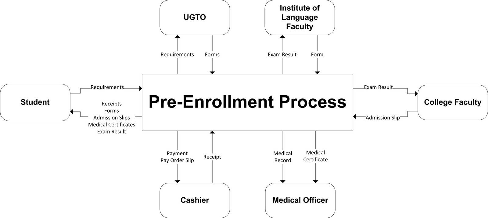 context diagram of enrollment system More data flow diagrams examples these examples demonstrate the flows of  information for the registration process you can view the.