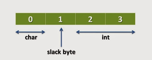 What is Slack Byte in Structure?