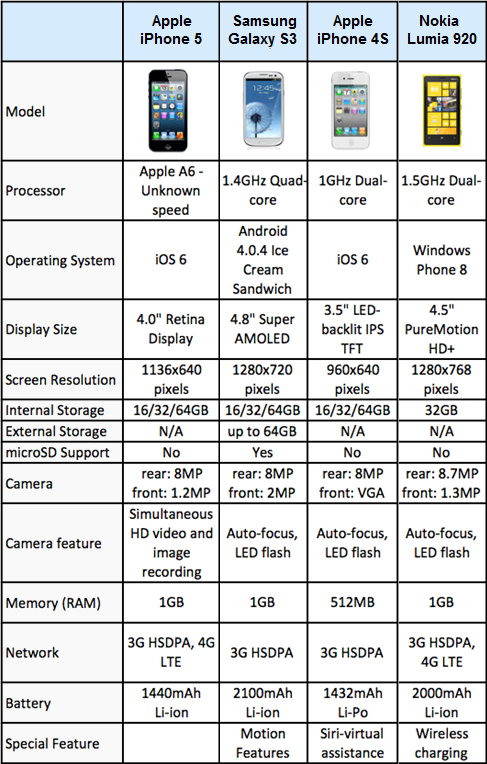 iPhone 5 vs iPhone 4S: Features and Specs Comparison Chart