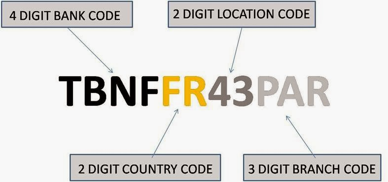 Malaysia Banks SWIFT code