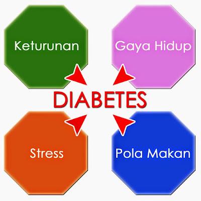 Penyabab Diabetes tipe2