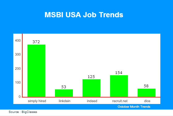 MSBI jobs in USA