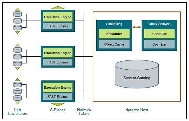 Netezza tutorials online sw architecture netezza software components include ccuart Gallery