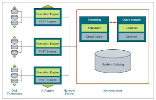 S/W Architecture The Netezza Hardware Components And Intelligent System  Software Are Closely Intertwined. The Software Is Designed To Fully Exploit  The ...