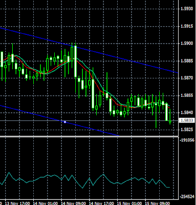 gbgpusd heading downwards