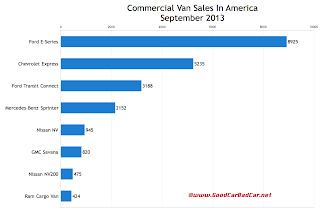 USA commercial van sales chart September 2013
