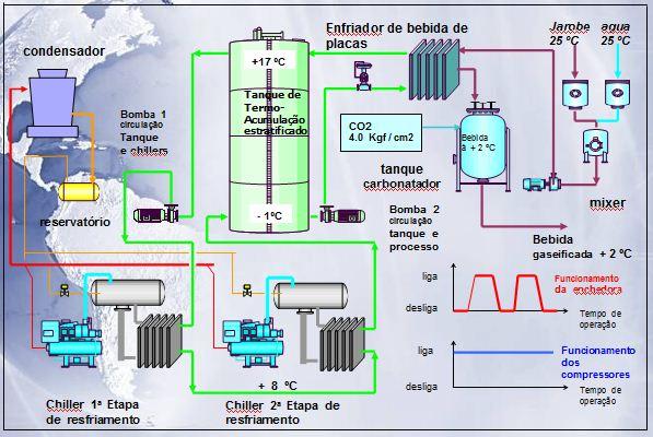 Procesos industriales y refrigeraci n industrial sistema for Diferencia entre tanque y estanque
