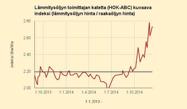 Raakaöljyn ja lämmitysöljyn hinnan suhde