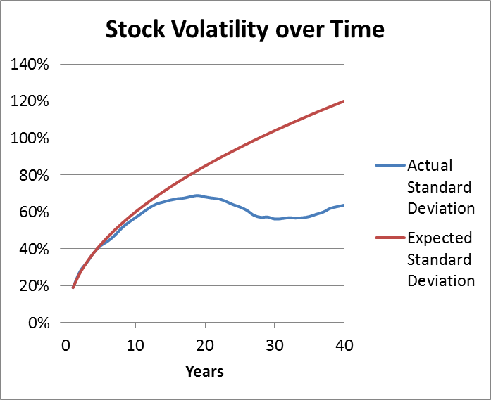 Options volatile stocks