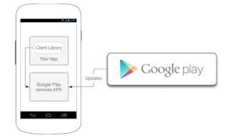 Google Play Services ganha versão 3.2 trazendo várias melhorias