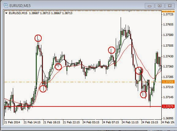Strategi forex tf 15m