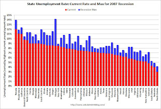 State Unemployment Rates decline in 30 states in March