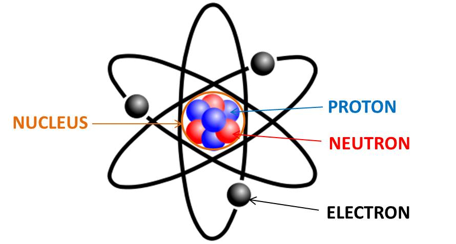 Elektron Proton Netron Inti Atom