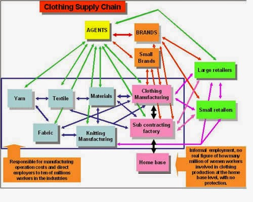 Clothing Retail Supply Chain Diagram Block And Schematic Diagrams