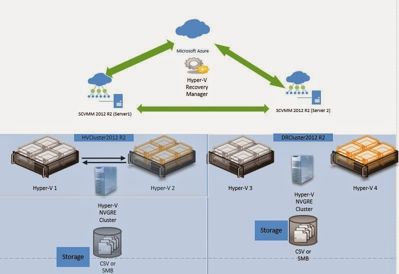 airwatch on premise technical architecture guide
