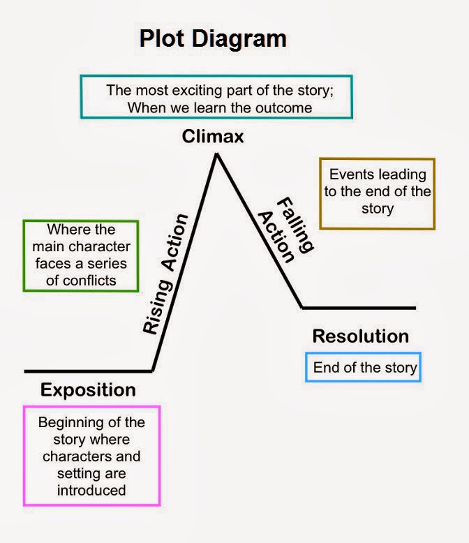 Printable Plot Diagram