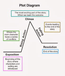 How to analyze 2 or more stories in essay