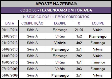 LOTECA 632 - HISTÓRICO JOGO 03