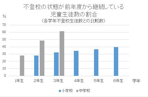 持続する不登校状況 前年度から継続する不登校児童数