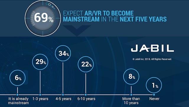 Kapan kah AR / VR Akan booming