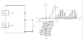 rangkaian modulasi getaran rendah