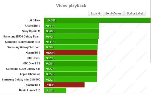 Durata batteria riproduzione video Xiaomi Mi 4 Vs Mi 3