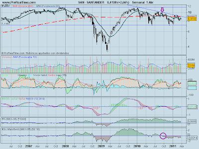 analisis-tecnico-banco-santander-02-abril-2011